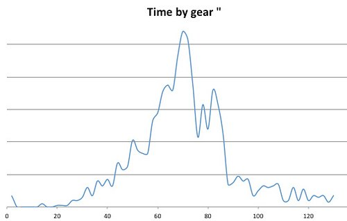 gear-inches-graph2