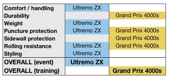 Schwalbe Ultremo ZX vs GP4000s comparison