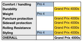 gp4000s-vs-pro4