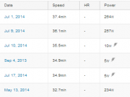 What happens if you compare PowerTap power / energy to the figures calculated by a service like Strava?